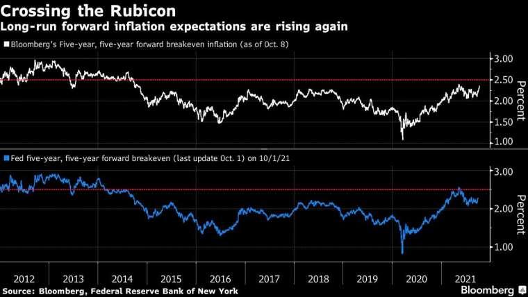 對未來五年的五年期平衡通膨率,上圖為彭博編纂的數據 (10 月 8 日更新),下圖為紐約聯準銀行統計 (10 月 1 日更新)。來源: Bloomberg