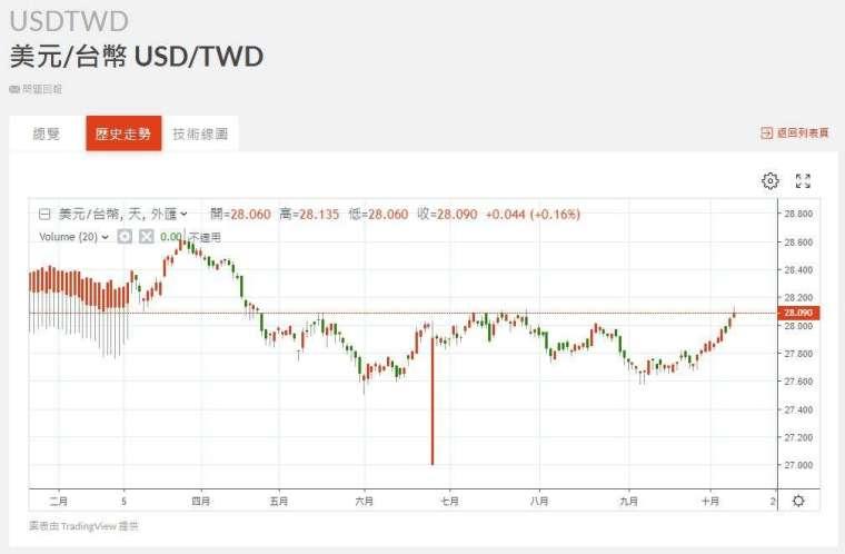 新台幣匯率走勢。(圖:鉅亨網)