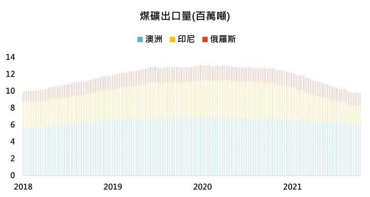 資料來源:Bloomberg,「鉅亨買基金」整理,2021/10/7。