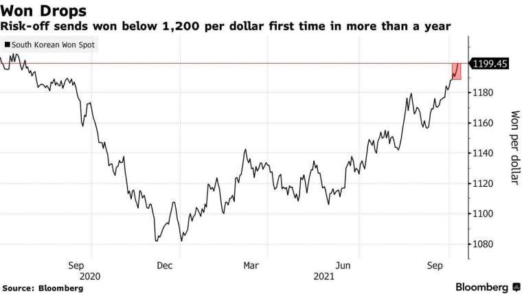 韓元兌美元一年來走勢。來源: Bloomberg