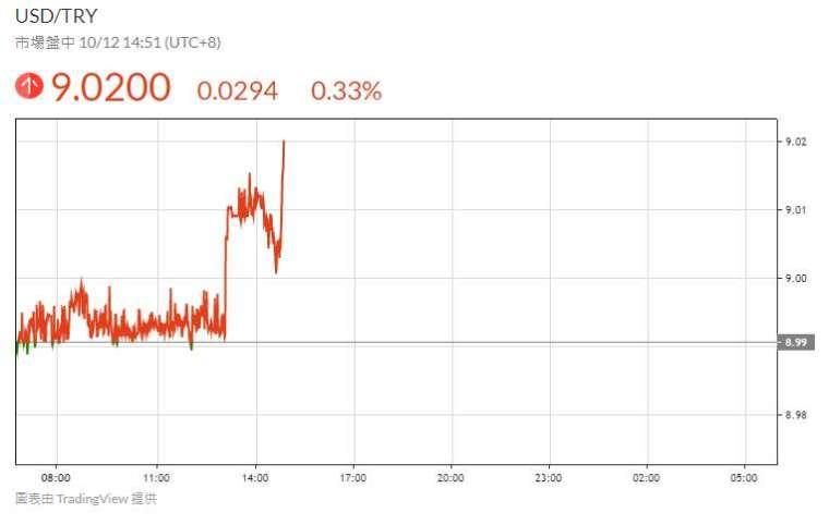 美元兌里拉盤中走勢 (鉅亨網圖表)