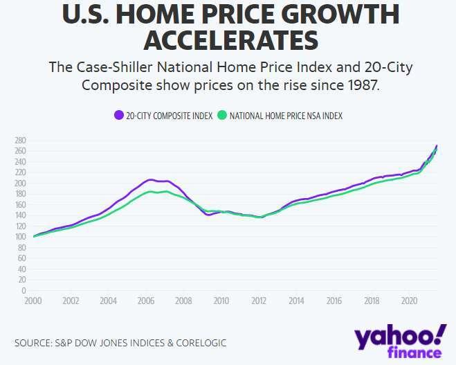 美國房價漲勢 (圖表取自 Yahoo 財經)