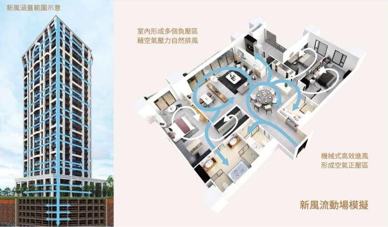 「宏國大道城」 全棟式新風系統涵蓋範圍示意圖與室內新風流動場模擬圖。圖/業者提供