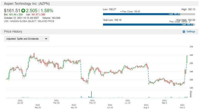 AZPN 股價走勢圖 圖片:anue 鉅亨