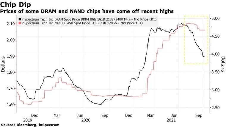 DRAM 和 NAND 晶片價格走勢,來源:Bloomberg