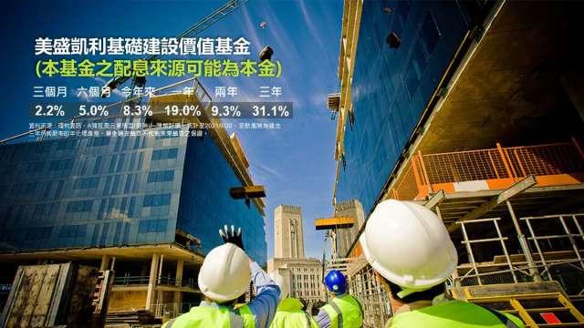 拜登靠基礎建設振興經濟 2基金掌握全球商機。(圖:業者提供)