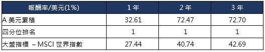 資料來源:理柏,截至 2021 年 9 月 30 日。本基金參考指標為 MSCI AC World NR Index。