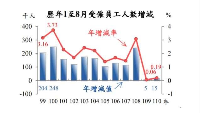 勞動市場數據有望持續改善。(圖:主計總處提供)