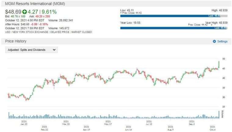MGM 股價走勢圖 圖片:anue 鉅亨