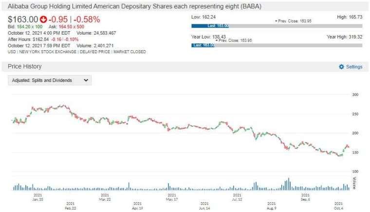 BABA 股價走勢圖 圖片:anue 鉅亨