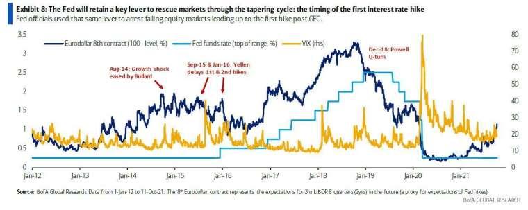 聯準會仍是美股走勢的關鍵 (圖表取自 Zero Hedge)