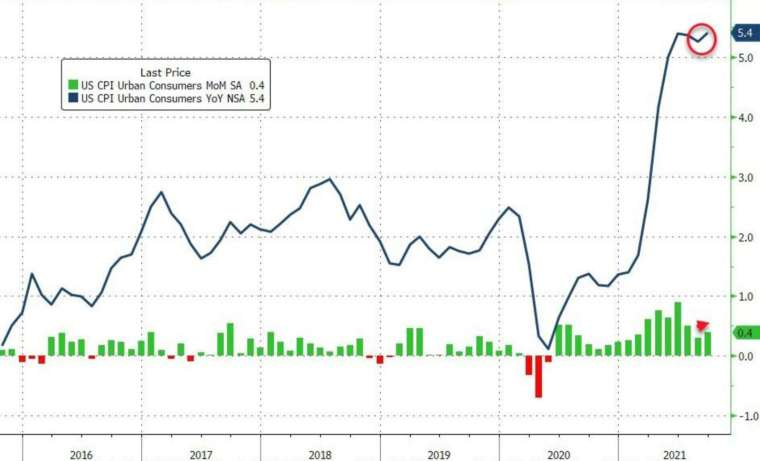 綠:CPI 月增率,藍:CPI 年增率 (圖:Zerohedge)