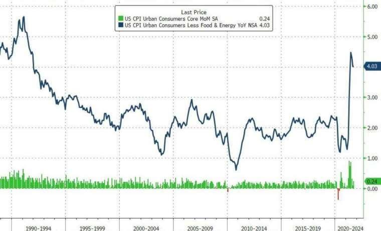 綠:核心 CPI 月增率,藍:核心 CPI 年增率 (圖:Zerohedge)