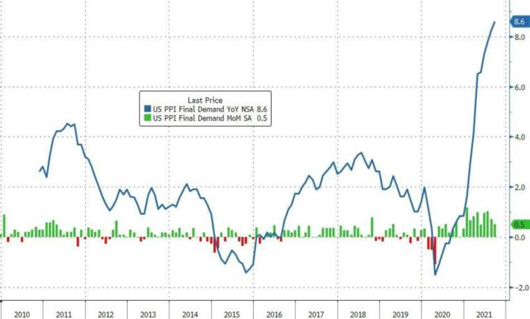 Blue: PPI annual growth rate, green: PPI monthly growth rate (Picture: Zerohedge)