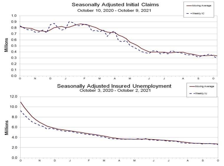 上圖:初請失業金人數趨勢,下圖:續請失業金人數趨勢 (圖:美國勞工部)