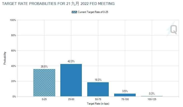 市場預測 Fed 於 2022 年 9 月首次升息 (圖片:CME FedWatch)