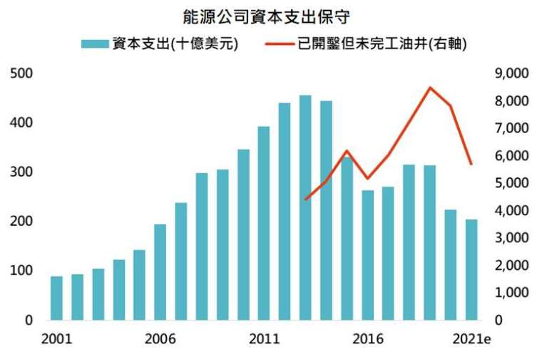 資料來源:Bloomberg,「鉅亨買基金」整理,資料日期: 2021/10/13。此資料僅為歷史數據模擬回測,不為未來投資獲利之保證,在不同指數走勢、比重與期間下,可能得到不同數據結果。2021 年為預估值。