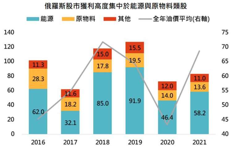 資料來源:Bloomberg,「鉅亨買基金」整理,採俄羅斯 RTS 指數與布蘭特油價,資料日期: 2021/10/13。此資料僅為歷史數據模擬回測,不為未來投資獲利之保證,在不同指數走勢、比重與期間下,可能得到不同數據結果。2021 為截至目前之近 12 個月之數據。