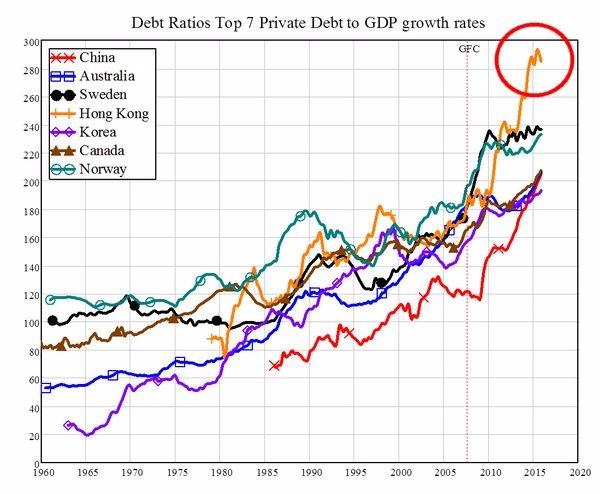 當前全球七大國民間債務佔 GDP 比重已飆破 175% 圖片來源:Forbes、Professor Steve Keen