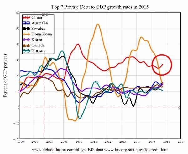 2015 年全球七大國債務增速皆已超過 10% 圖片來源:Forbes、Professor Steve Keen