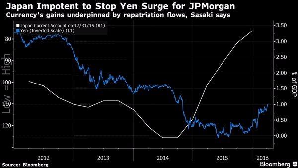 白:日本經常帳表現 藍:日元走勢圖 圖片來源:Bloomberg